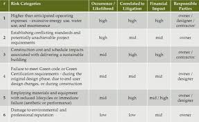 project risk management template project management gap analysis
