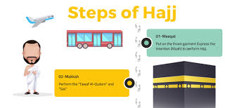 hajj steps the rituals of hajj hajj pilgrimage authentic islamic books and
