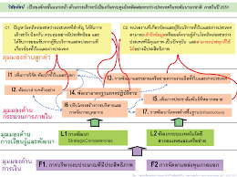 Strategy Map ท ปร กษา Consultant Balanced Scorecard Strategy Focused