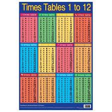 multiplication tables for children table chart for kids table manners for older kids set of 2 digital
