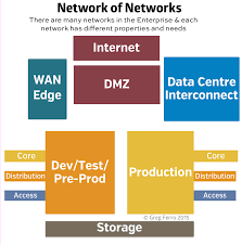 the data centre network of networks etherealmind network of networks data centre png