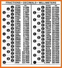 fraction to decimal conversion table decimal to fraction chart artresume sle