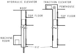 pengenalan sistem instalasi elevator lift jamos r don u0027s blog