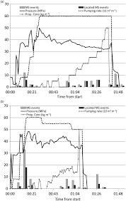 analysis of microseismic events during a multistage hydraulic