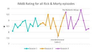 Seeking Season 3 Imdb Rick And Morty Episode Ratings Throughout The Seasons Rickandmorty