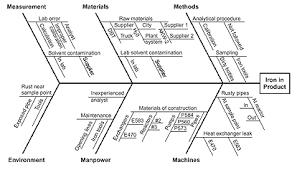 fishbone diagram ishikawa cause u0026 effect diagram asq