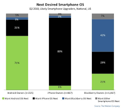 iphone vs android sales gigaom android sales overtake iphone in the u s