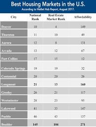 top 10 real estate markets 2017 colorado cities rank high in best housing markets analysis at