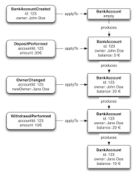 building scalable applications using event sourcing and cqrs