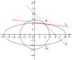 tangents to an ellipse from a point outside the ellipse use of