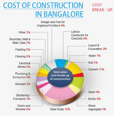 cost of constructing a house download cost of construction of house jackochikatana