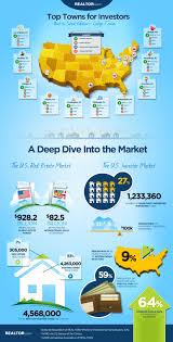 top ten college towns for investors infographic realtor com