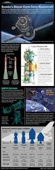 russia u0027s manned soyuz space capsule explained infographic
