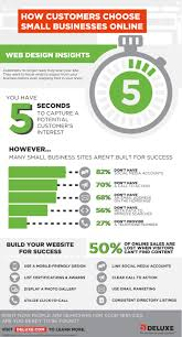 4 website design insights that impact your business infographic