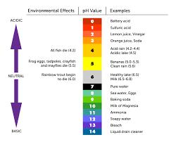 powerschool learning 8th grade science ph scale