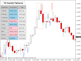 reversal pattern recognition buy the pz candlestick patterns technical indicator for metatrader