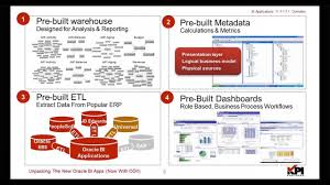 pt 2 overview of oracle bi applications student information