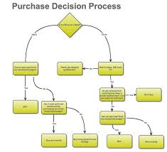 decision mapping search decision trees