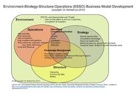 simple business model template business model wikipedia