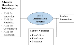 assimilation patterns in the use of advanced manufacturing