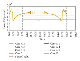 how much is a case of natural light conformity of color temperature of each case with that of natural
