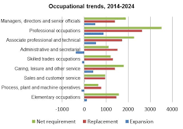 how many future jobs will require higher level skills