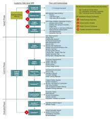 cross functional flowcharts solution conceptdraw investment management process
