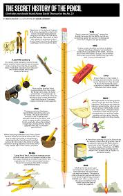 history of the pencil fascinating facts about pencils reader u0027s