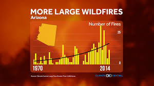 Wildfire In Arizona 2013 by Arizona Seeing More Large Wildfires Since The 1970s Tucson News Now