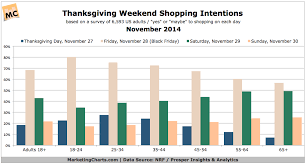 2014 data hub updated marketing charts