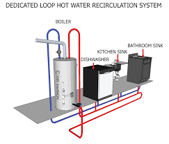 laing under sink recirculating pump bathroom sewage pump plumbing connections kitchen sinks under sink