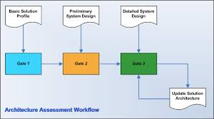 solution assessments architecture