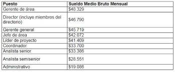 escala salarial vidrio 2016 cuánto ganan los profesionales de la primera escala salarial de la