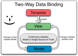 angularjs documentation for compiler