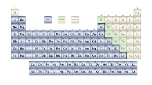 what is the modern periodic table list of metals