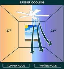 Ceiling Fans With Heaters by Natural Climate With Ceiling Fans Heating And Cooling Systems