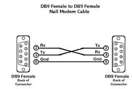 diagrams 450320 rs 232 wire diagram u2013 rs232 cable wiring diagrams