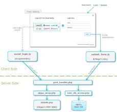 Social Tables Login Demo Site Gigya Documentation Developers Guide