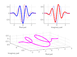 tutorial wavelet matlab wits where is the starlet a collection of wavelet names and