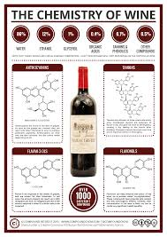 compound interest the key chemicals in red wine u2013 colour