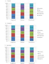 Morgan Kaufmann Desk Copy Jmir Understanding Health Care Social Media Use From Different