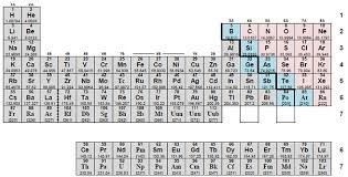 Br On Periodic Table Anatomy Of The Periodic Table Chemistrybytes Com