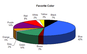 what is the most popular color for a kitchen cabinet colour assignment preferences