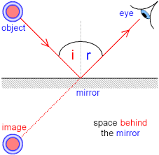 reflection of light in mirrors gcse physics reflection of light from a plane mirror making a