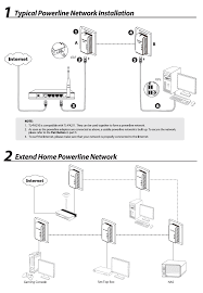 networking over existing electrical wiring myone technologies