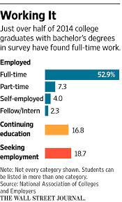 job market perks up for recent college graduates wsj