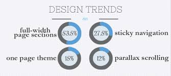 Home Design Trends To Ditch In 2015 The Web Design Trends Dominating 2015 And How Wordpress Stacks Up