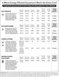 how to choose new hvac equipment washington consumers u0027 checkbook