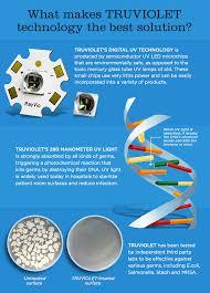 uv light to kill germs ellie the first ever digital uv sterilizing pod indiegogo