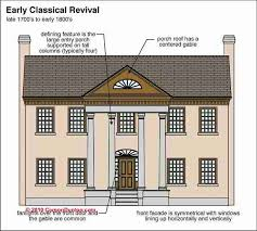 Home Architecture Styles Early Classical Revival House Style Pinterest Architecture